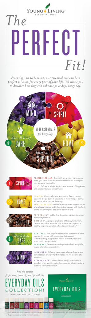 Everyday Oils Young Living Infographic YLEOTeam #oilyfamilies
